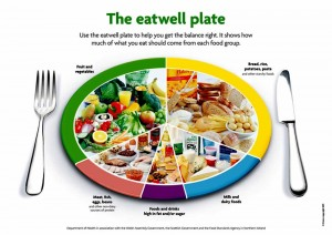 Nutrition pic eatwell plate